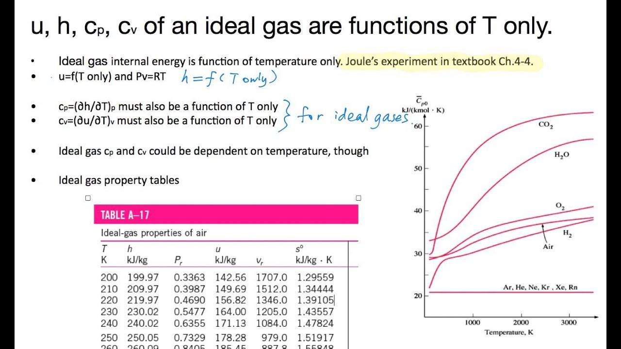 Ideal Gas Specific Heat