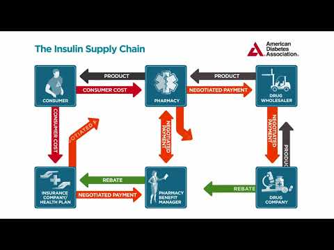 Insulin access and affordability