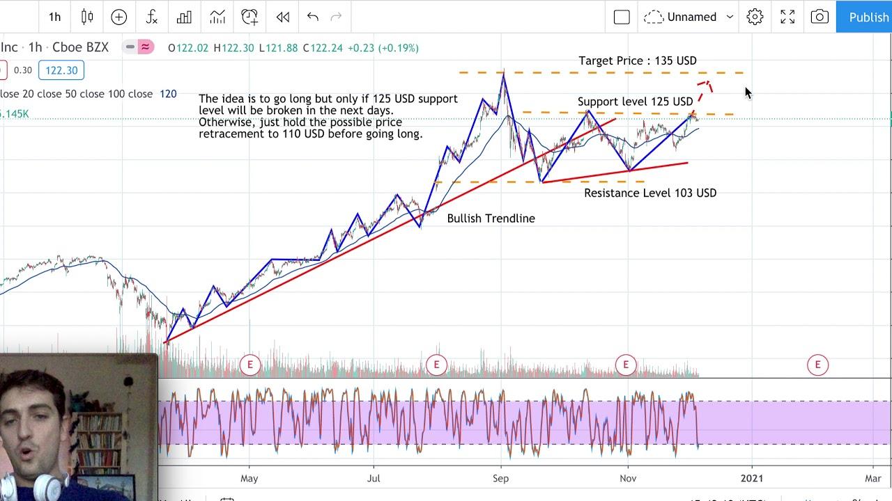 apple stock price forecast