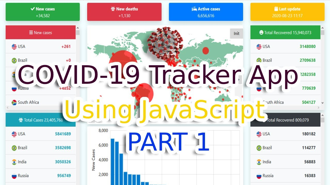 Photo of [Source Code] Build a COVID-19 Tracker Application using JavaScript,, Bootstrap and Amchart [Part 1]