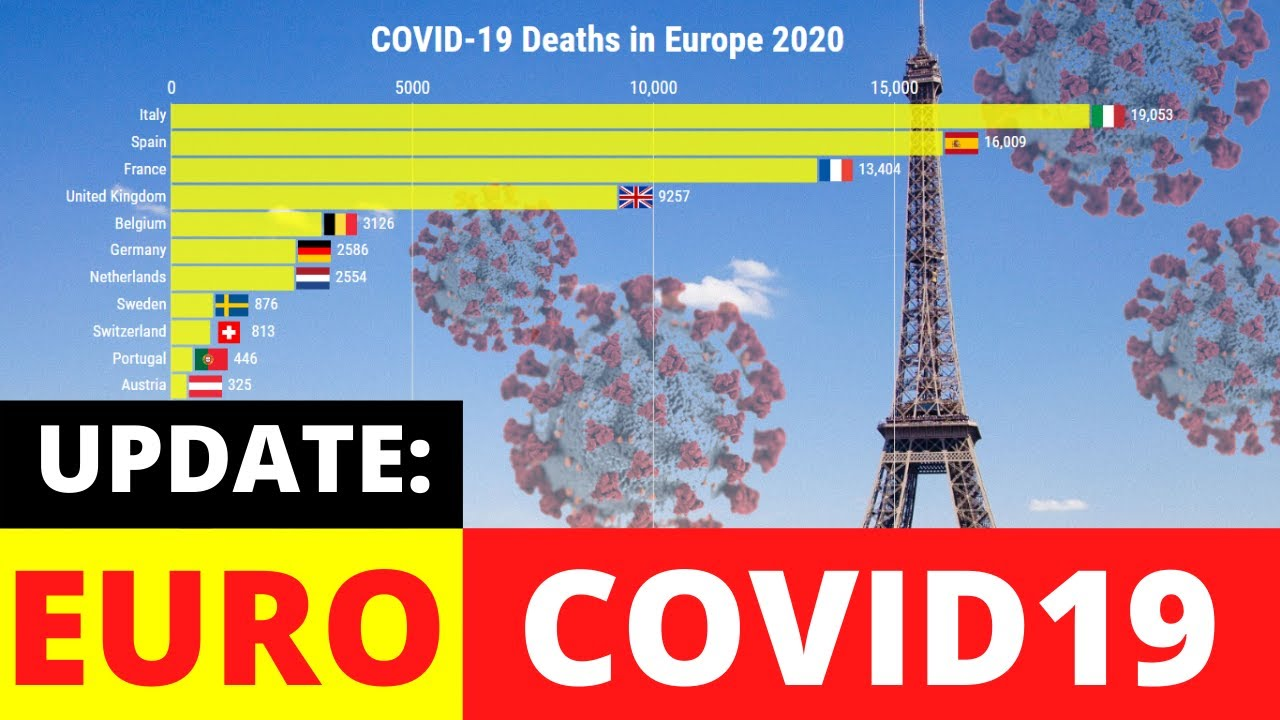 COVID-19 Deaths in Europe. COVID-19 Update: 02Jun20. Top 5: UK, Italy, France, Spain and Belgium.