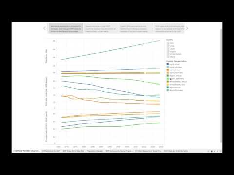 Predicting GDP and World Development Indicators - Time Series in Tableau