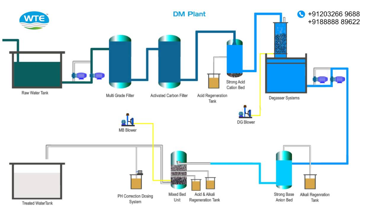 Demineralization Plant Youtube
