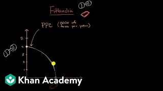 Production Possibilities Curve PPC as a model of a nation's output | Macroeconomics | Khan Academy