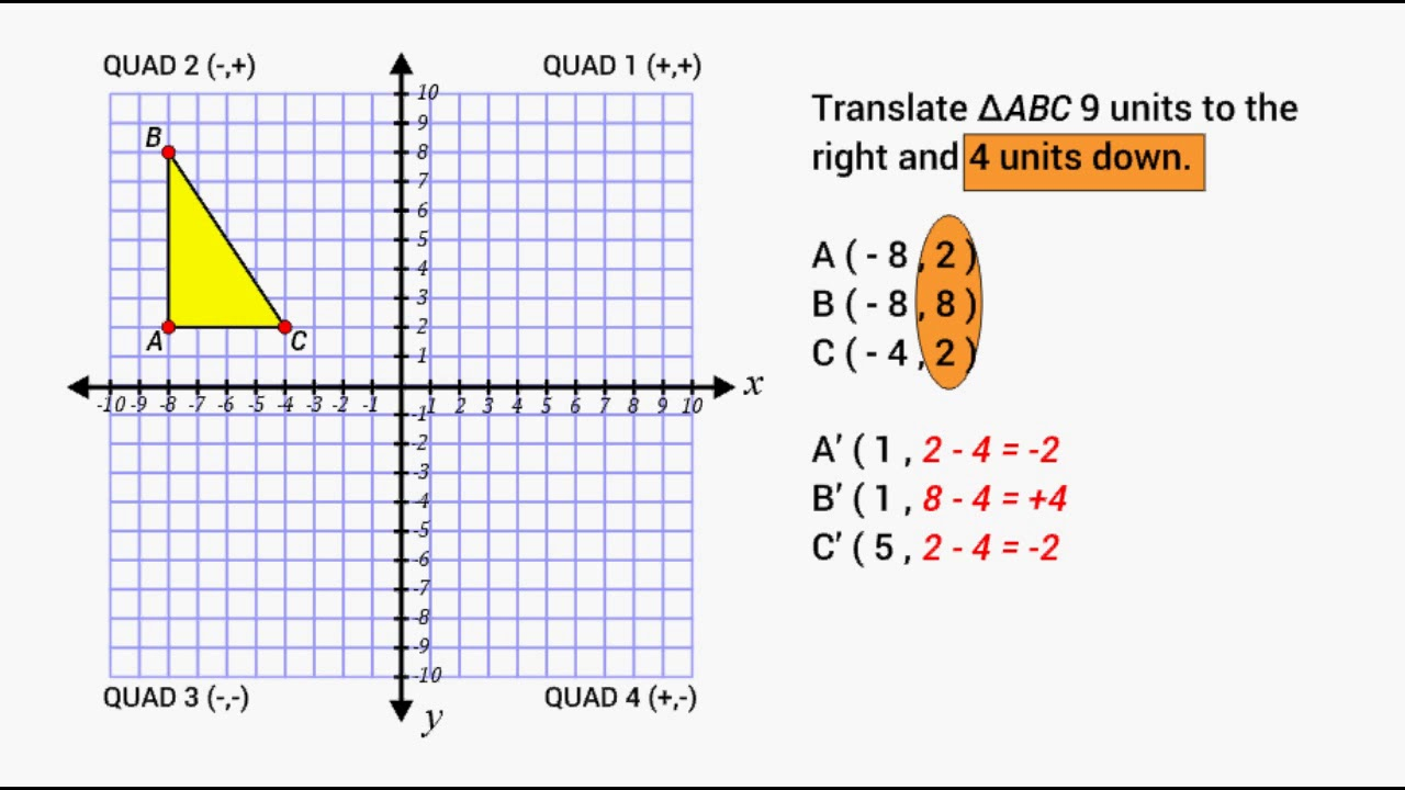Transformations - Translating On The Coordinate Plane