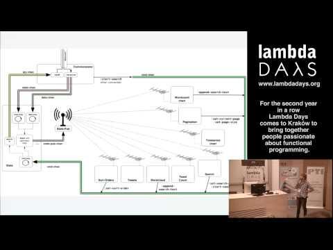 Lambda Days 2015 -  Matthias Nehlsen -  Building a System in Clojure