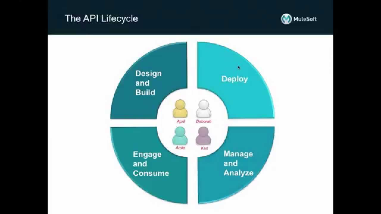 Anypoint Platform for APIs | Omni Channel