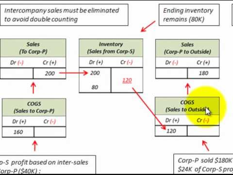 consolidate profit on intercomany sales with ending
