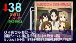 アニメ・ゲーム・特撮・声優CD売上オリコン10.07.12付 thumbnail