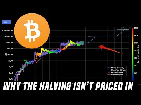 🎬 Data Dash: The Bitcoin Halving | Why The Halving Isn't Priced In