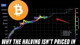 Why The Bitcoin Halving Isn't Priced In