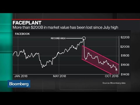 Why Facebook Earnings Are a Mixed Bag for Investors