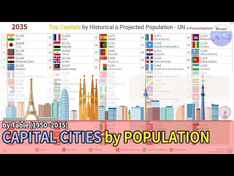 Top Capitals Population Ranking History & Projection - UN (1950~2035) [based 2018]