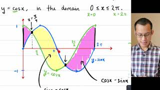 Curves with Multiple Crossings (4 of 5: Symmetry & periodicity in areas)