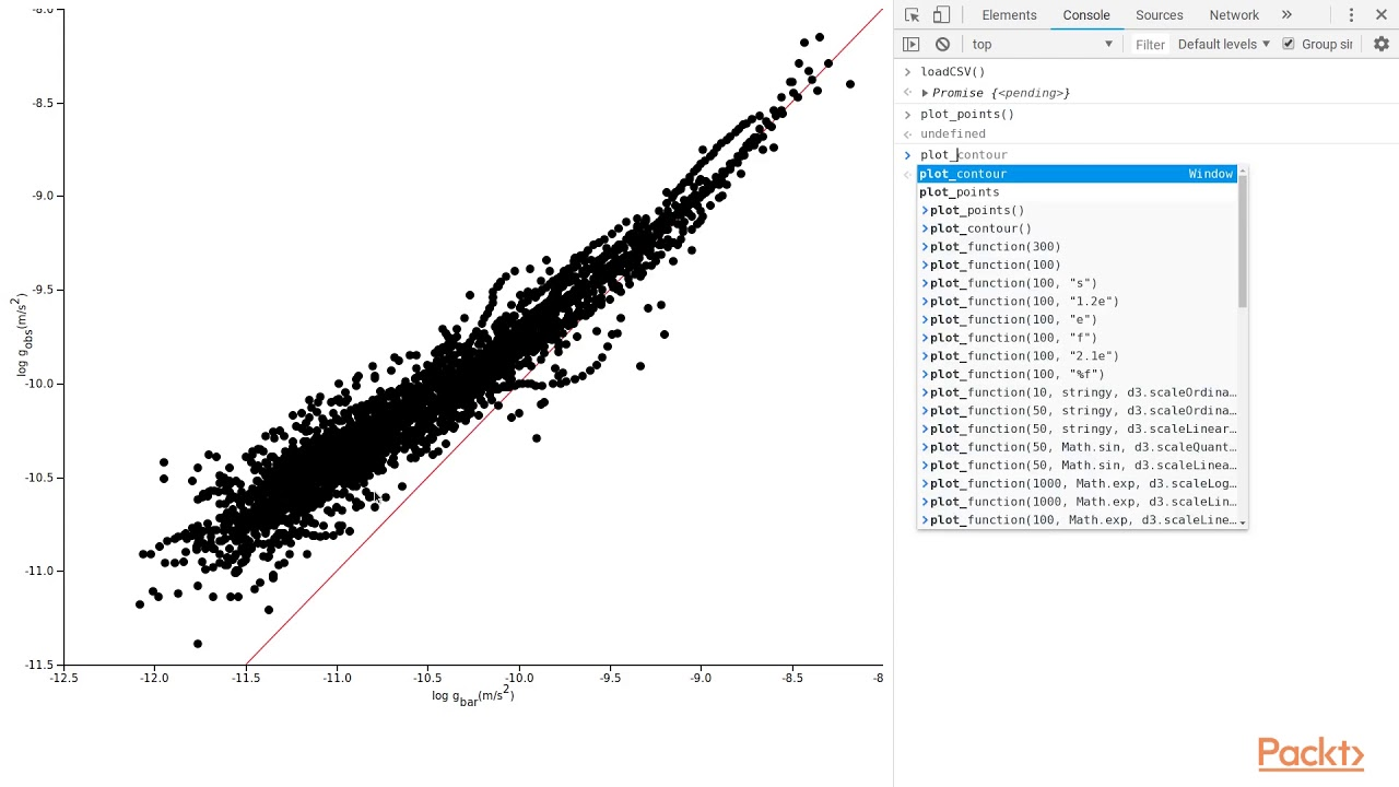 Mastering Data Visualization with D3 js : Contour Plots | packtpub com