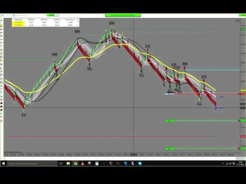 Live trade Trading Price Action On Futures 17/03/2016