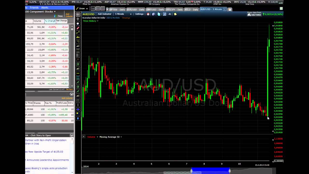 Binary options daily analysis and news how does money line work in sports betting
