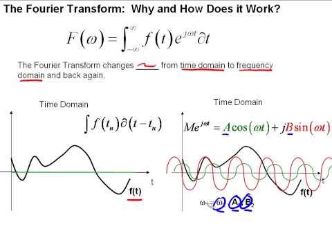 The Fourier Transform- Part I