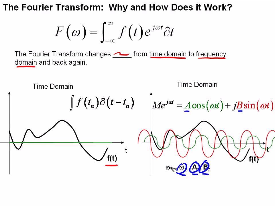 The Fourier Transform- Part I