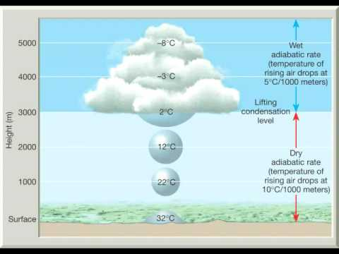 Chapter 10   Adiabatic Processes, Lapse Rates And Rising Air