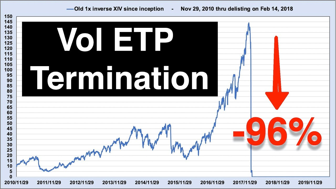 Video #140)  What causes Volatility ETP Termination?