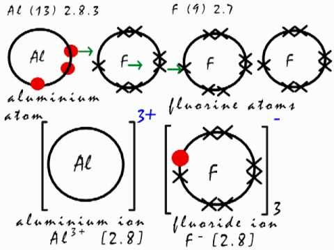 Bohr Diagram For Calcium Chloride This Is How The Ionic Bond Forms In Aluminium Fluoride
