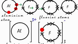 this is how the ionic bond forms in aluminium fluoride alf3