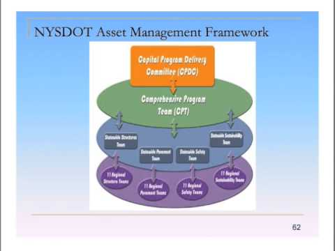 TAM Webinar 3: Asset Management Business Models and Barriers to Implementation