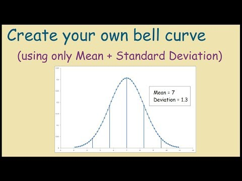 How To Create A Bell Curve In Excel Using Your Own Data