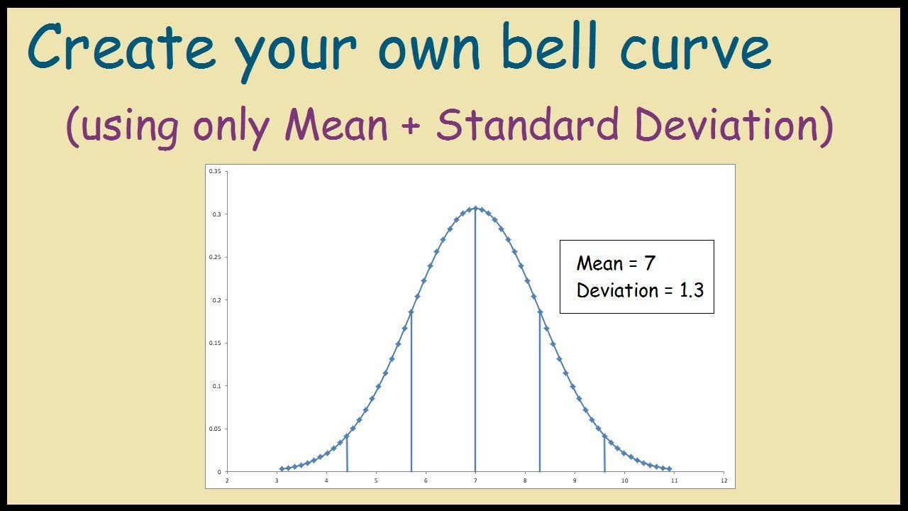 How to create  bell curve in excel using your own data also youtube rh