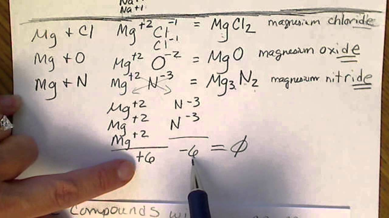 Naming formulas of ionic compounds with transition metals naming formulas of ionic compounds with transition metals charges vary simple non metal anions youtube urtaz Image collections
