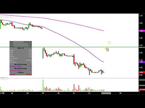 Northern Dynasty Minerals Ltd. - NAK Stock Chart Technical Analysis for February 01, 2018