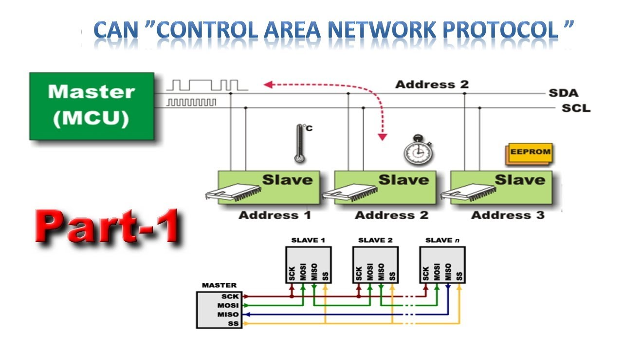 Control Area Network (CAN) Part-1