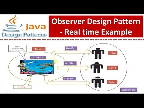 Observer Design Pattern - Real time Example