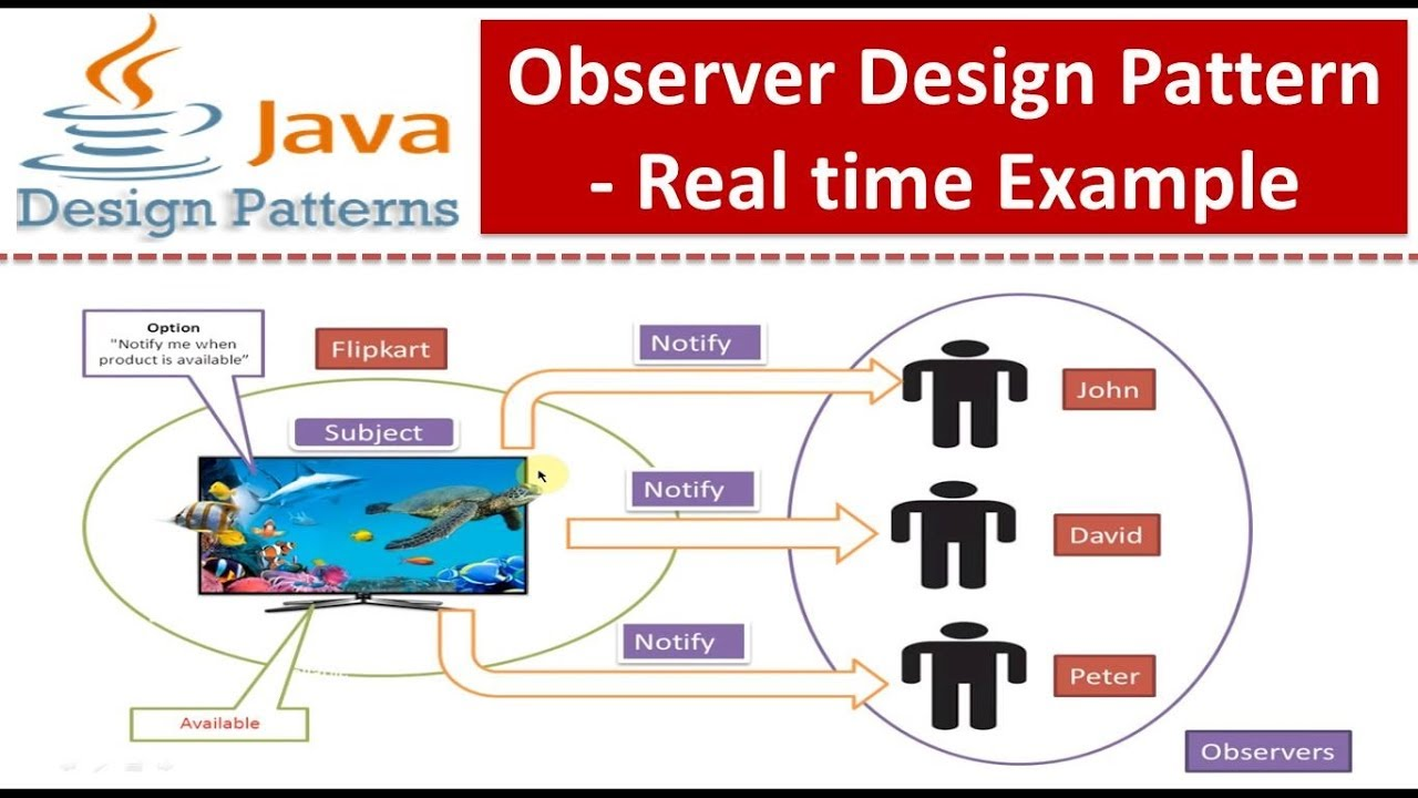 Observer Design Pattern - Real time Example - YouTube