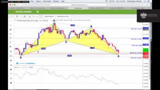 Forex - Charting 101 - Vid 5 - Trendline Drawing & Confirmation - Chris Derrick
