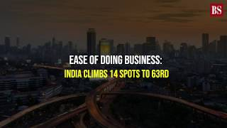 India rose to 63rd in the World Bank's 2020 report from 77th in the previous one