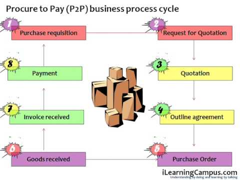 Procure to Pay (P2P) Business Process Cycle - YouTube