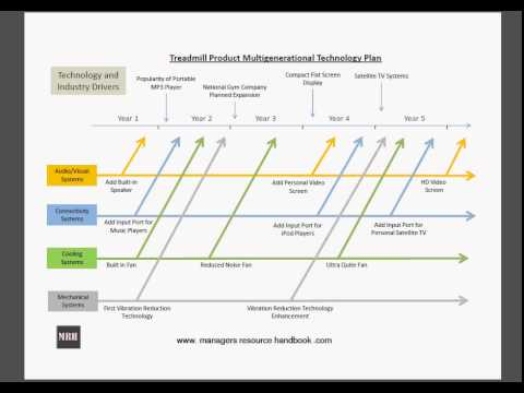 Multi Generational Technology Planning - YouTube - product plan template