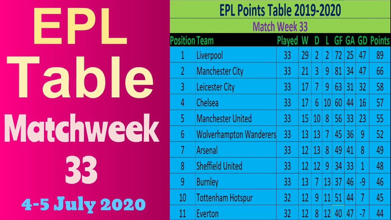 English premier league table: West Ham vs Burnley, results of ...