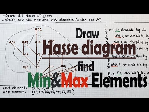 Hasse diagrams ccuart Gallery