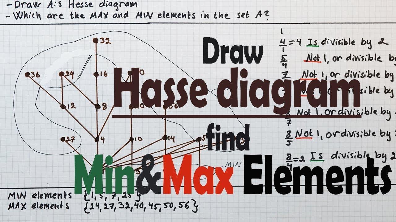Hasse diagram minimal maximal elements youtube hasse diagram minimal maximal elements ccuart Choice Image