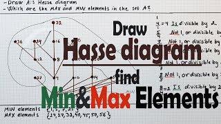 Hasse Diagram Minimal Maximal Elements Youtube