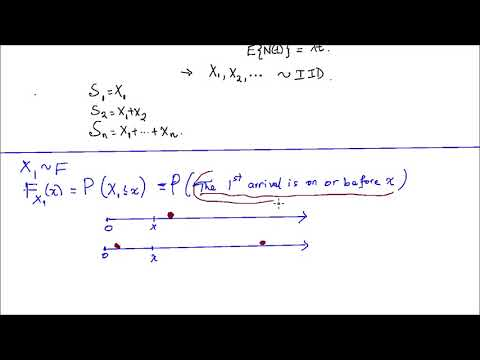 Poisson Process and Gamma Distribution