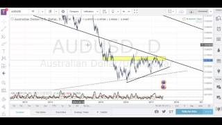Learn forex- trade set-ups on NZD/USD and AUD/USD 20/06/2017