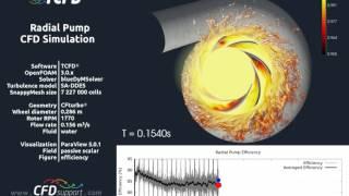 Pump CFD Simulation TCFD® Contamination Efficiency