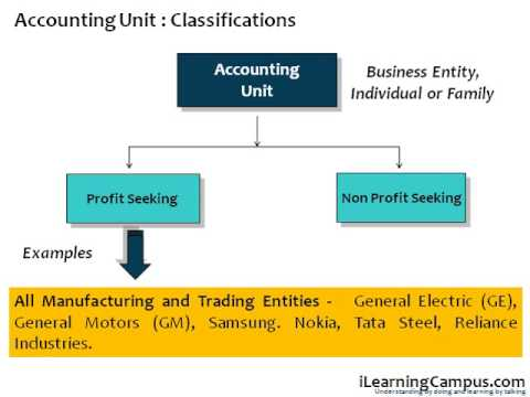 unit 10 financial accounting and Accountants and auditors assess financial operations and work to help most employers require a candidate to have a bachelor's degree in accounting or a.