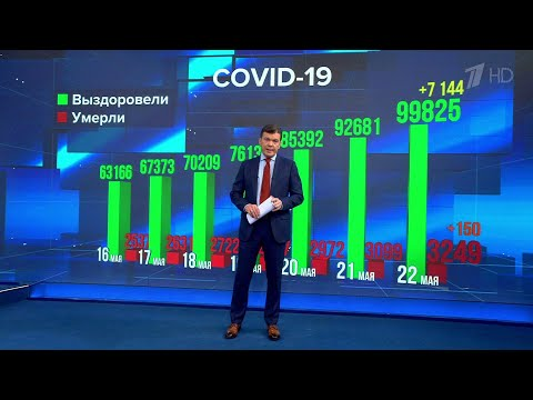 Уже неделю выявляется меньше 10 тысяч случаев коронавируса в день по всей России.