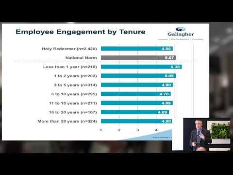 Employee Engagement Survey Results Presentation