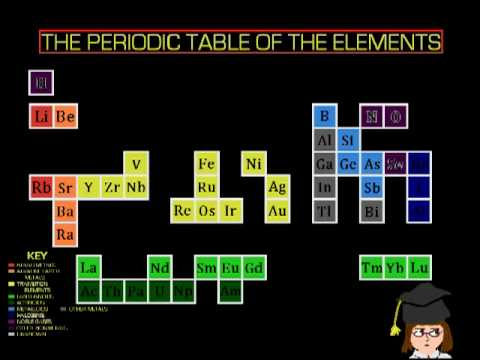 The Element Song